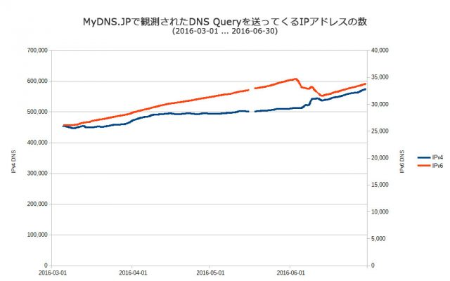 DNS-IP-Count-20160301-20160630